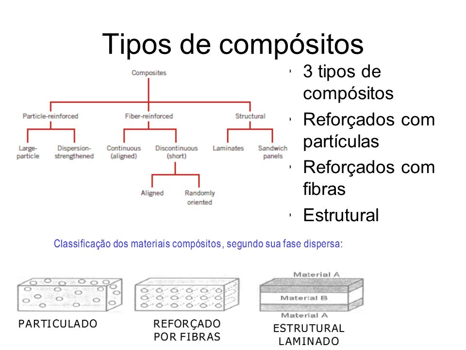 Tipos de compósitos 3 tipos de compósitos Reforçados com partículas