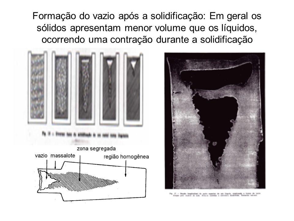 Formação do vazio após a solidificação: Em geral os sólidos apresentam menor volume que os líquidos, ocorrendo uma contração durante a solidificação