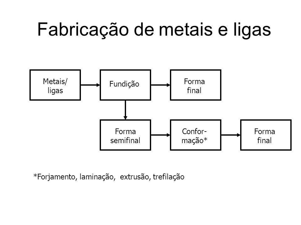 Fabricação de metais e ligas