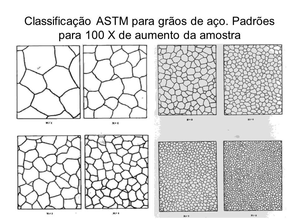 Classificação ASTM para grãos de aço