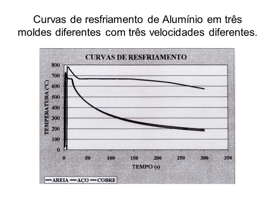 Curvas de resfriamento de Alumínio em três moldes diferentes com três velocidades diferentes.