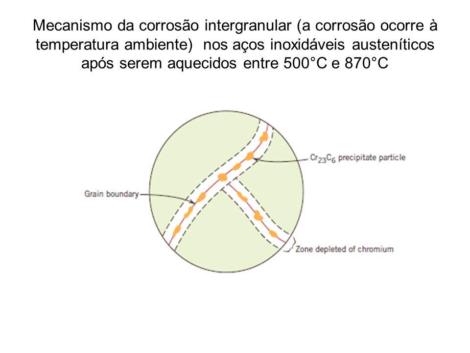 Mecanismo da corrosão intergranular (a corrosão ocorre à temperatura ambiente) nos aços inoxidáveis austeníticos após serem aquecidos entre 500°C e 870°C