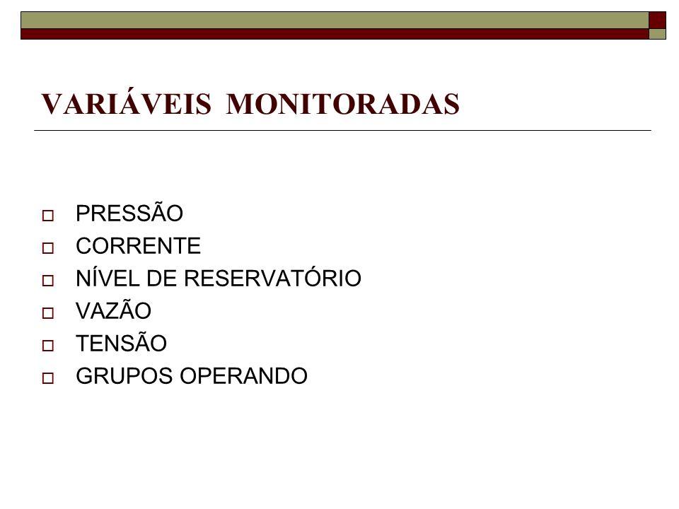 VARIÁVEIS MONITORADAS