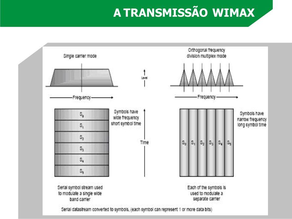 A TRANSMISSÃO WIMAX