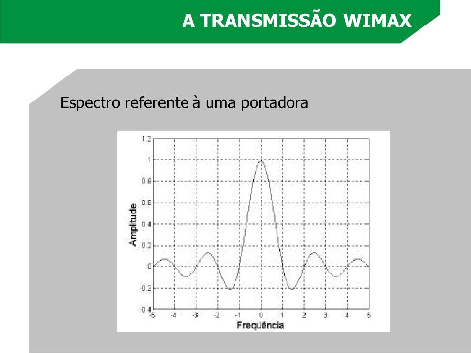 A TRANSMISSÃO WIMAX Espectro referente à uma portadora