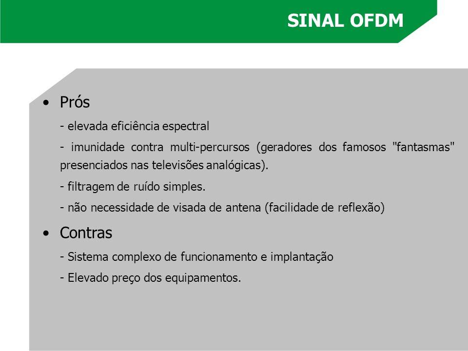 SINAL OFDM Prós Contras - elevada eficiência espectral