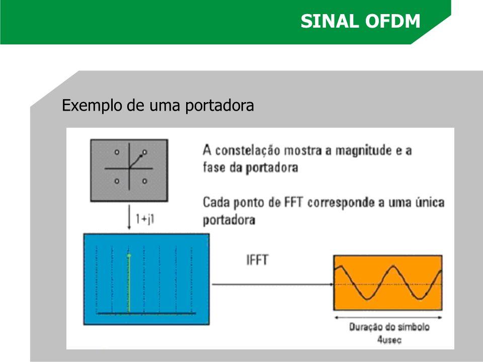 SINAL OFDM Exemplo de uma portadora