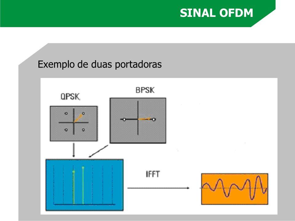 SINAL OFDM Exemplo de duas portadoras