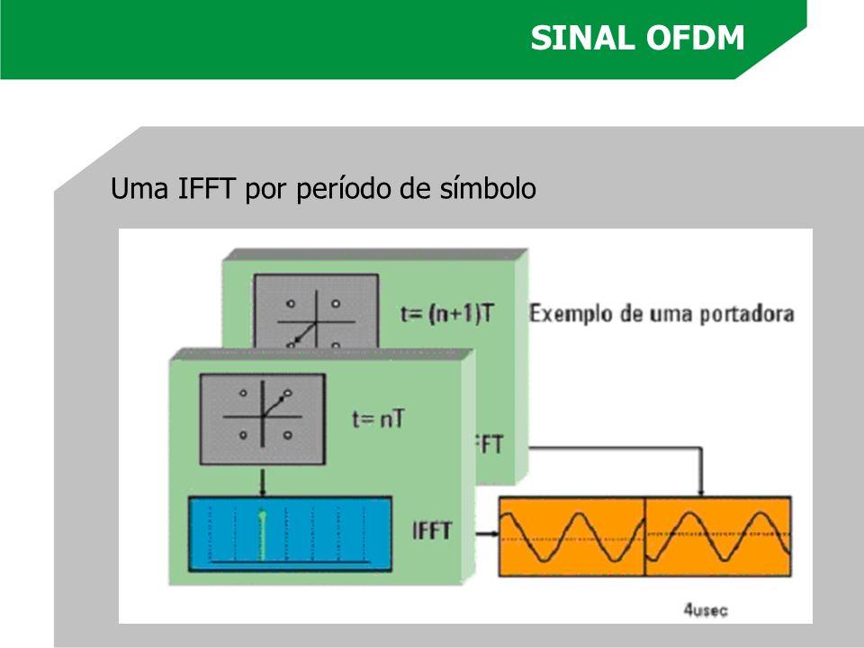 SINAL OFDM Uma IFFT por período de símbolo