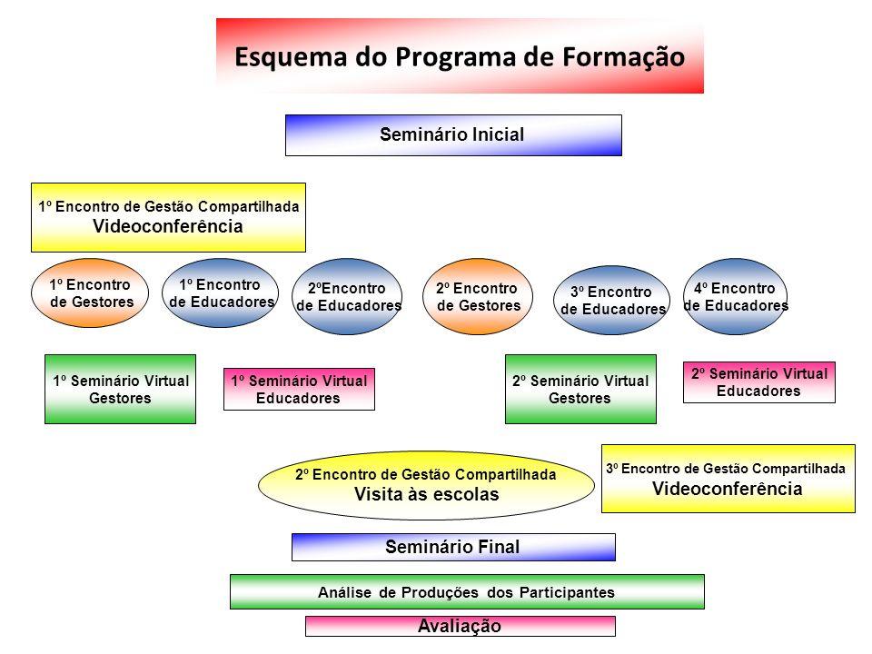 Esquema do Programa de Formação