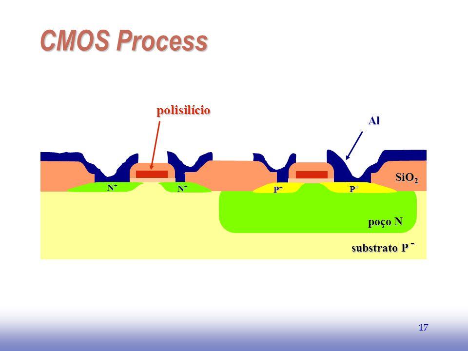 EE141 CMOS Process polisilício Al SiO2 poço N substrato P - N+ P+ 17
