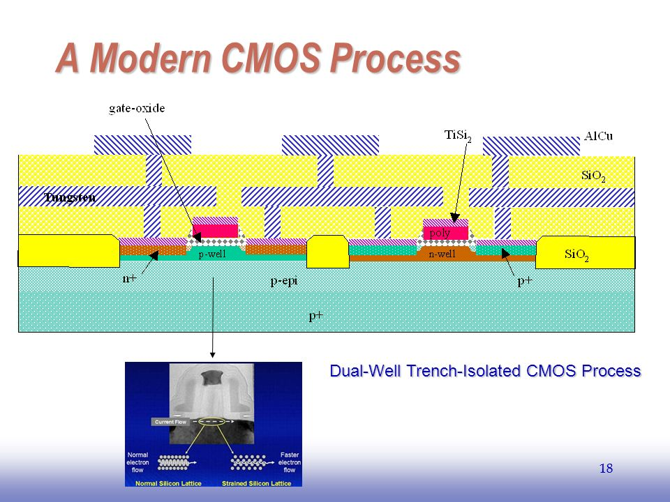 EE141 A Modern CMOS Process Dual-Well Trench-Isolated CMOS Process 18
