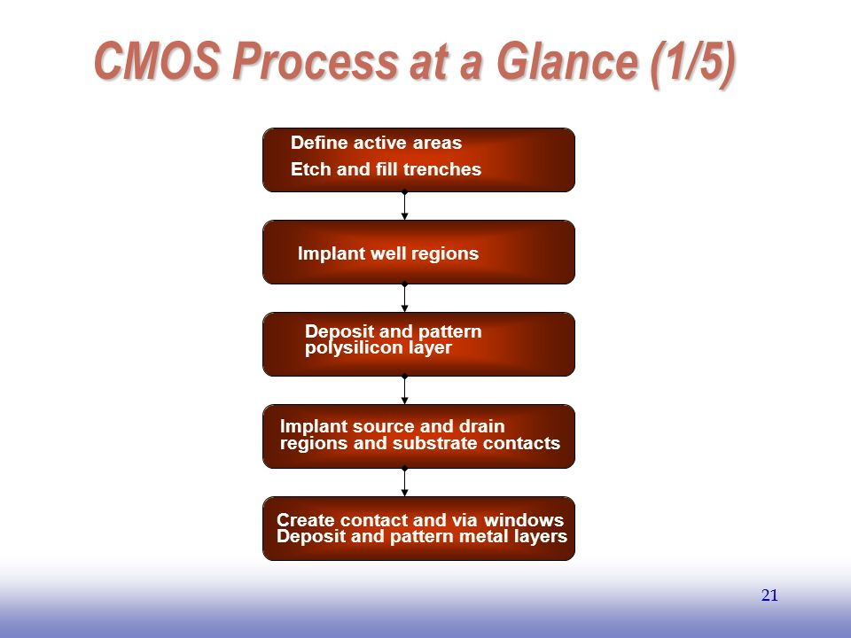 CMOS Process at a Glance (1/5)