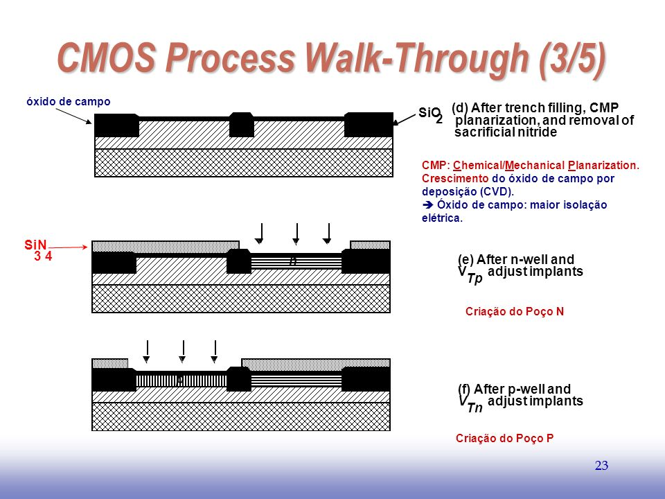 CMOS Process Walk-Through (3/5)