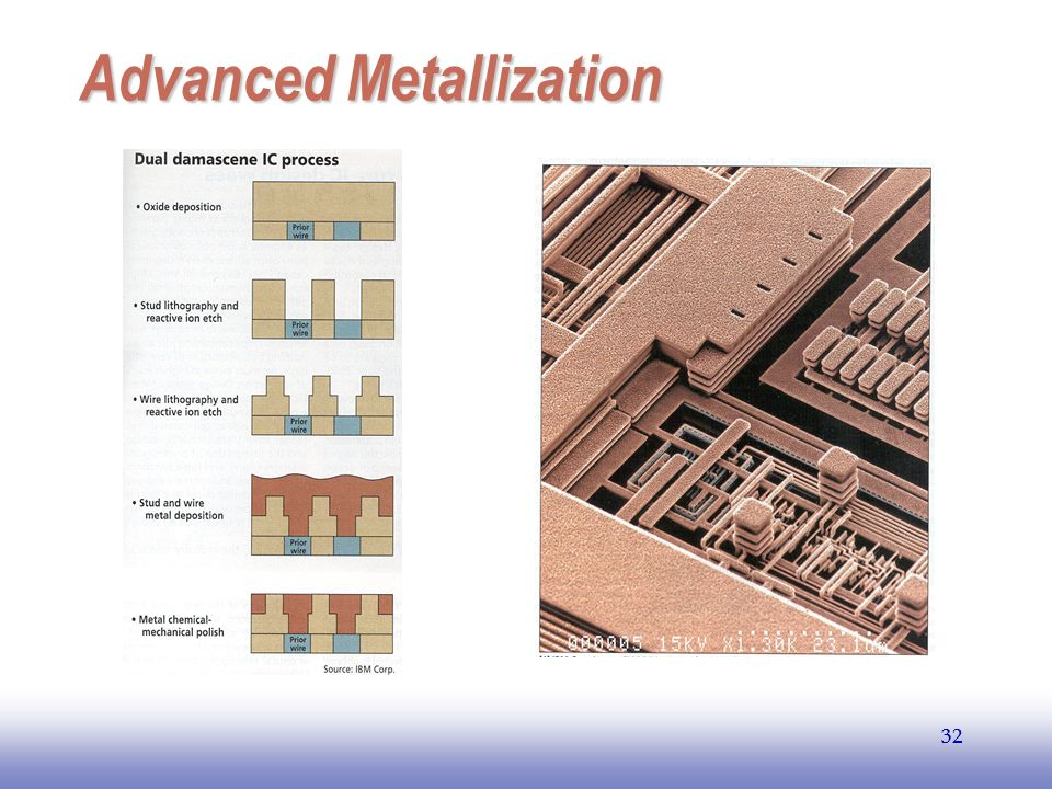 Advanced Metallization