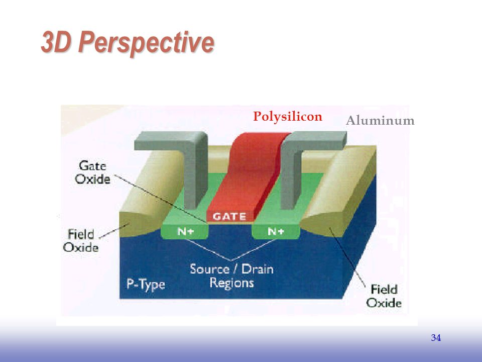 EE141 3D Perspective Polysilicon Aluminum 34