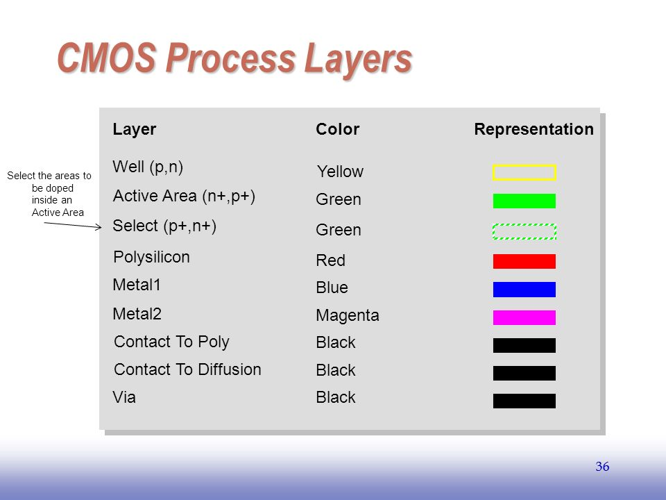 CMOS Process Layers Layer Polysilicon Metal1 Metal2 Contact To Poly