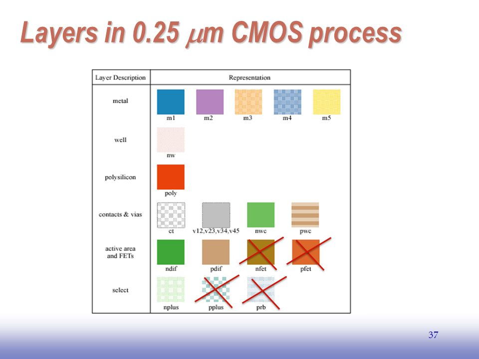 Layers in 0.25 mm CMOS process