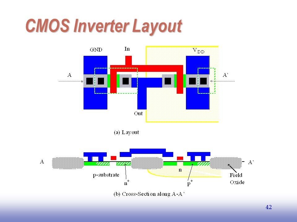 EE141 CMOS Inverter Layout 42