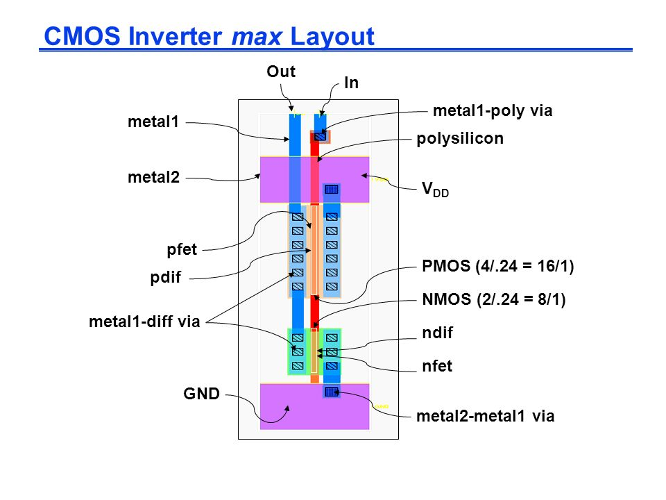 CMOS Inverter max Layout