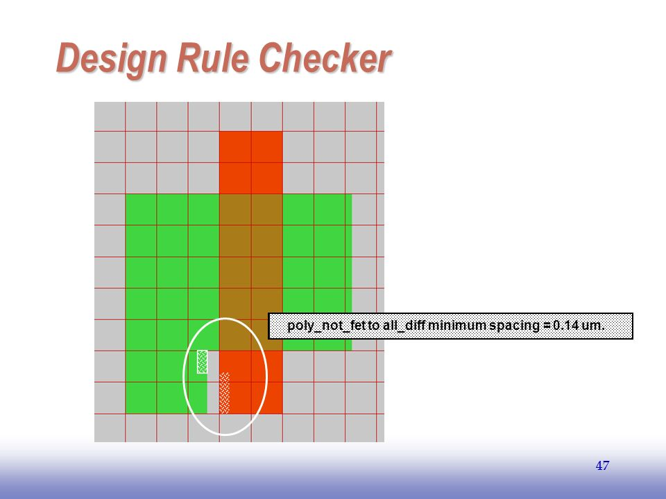 EE141 Design Rule Checker poly_not_fet to all_diff minimum spacing = 0.14 um. 47