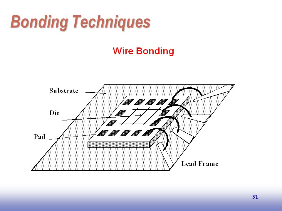 EE141 Bonding Techniques 51