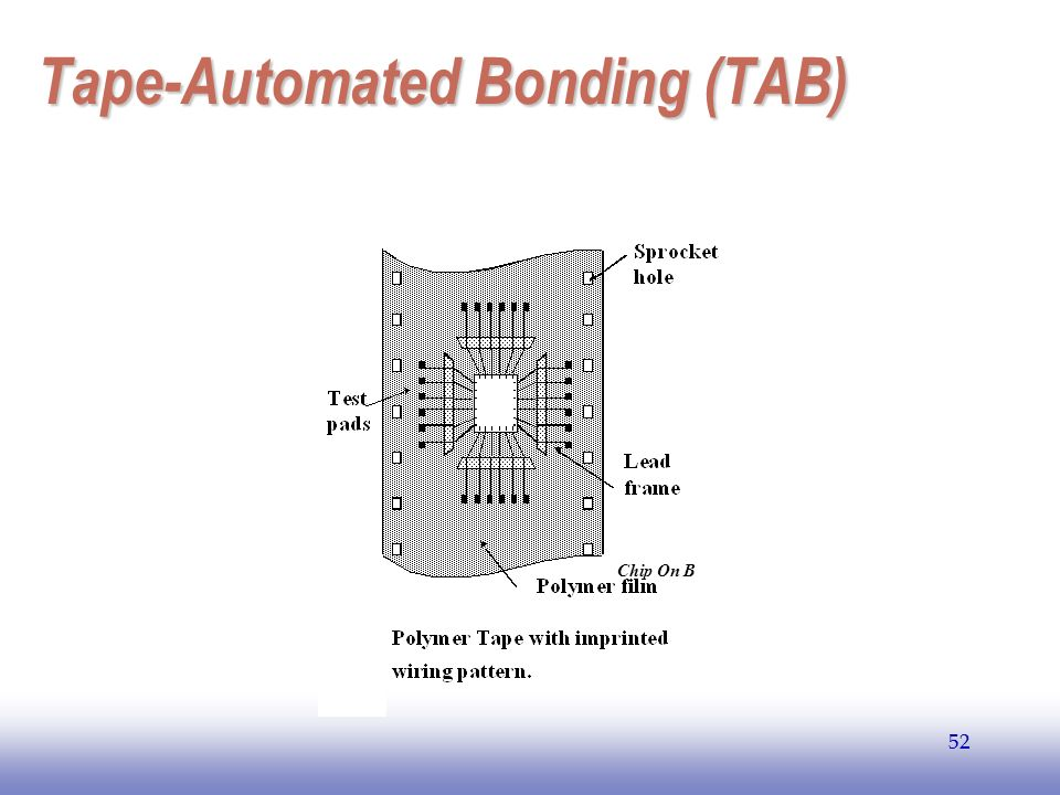 Tape-Automated Bonding (TAB)
