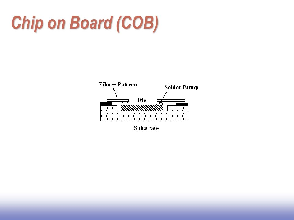 Chip on Board (COB)