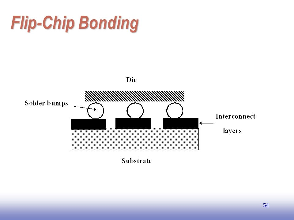 EE141 Flip-Chip Bonding 54