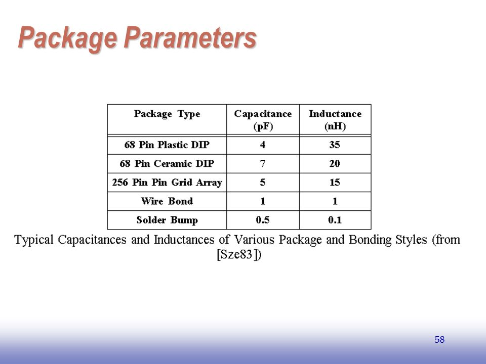 EE141 Package Parameters 58