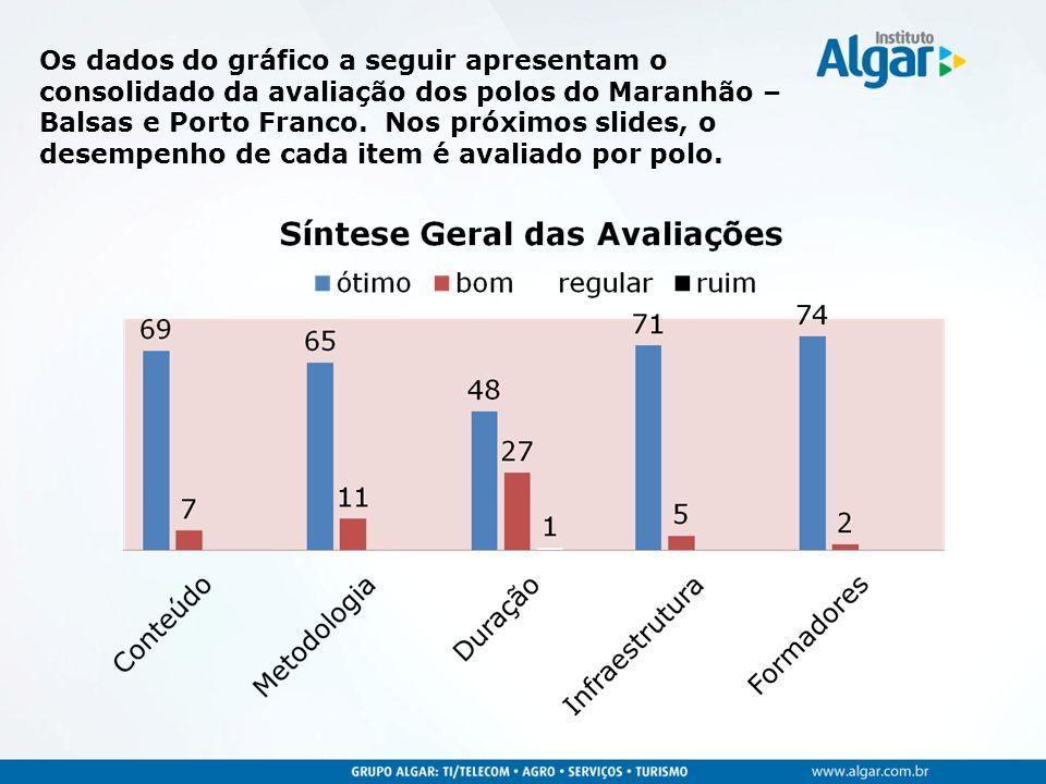 Os dados do gráfico a seguir apresentam o consolidado da avaliação dos polos do Maranhão – Balsas e Porto Franco.