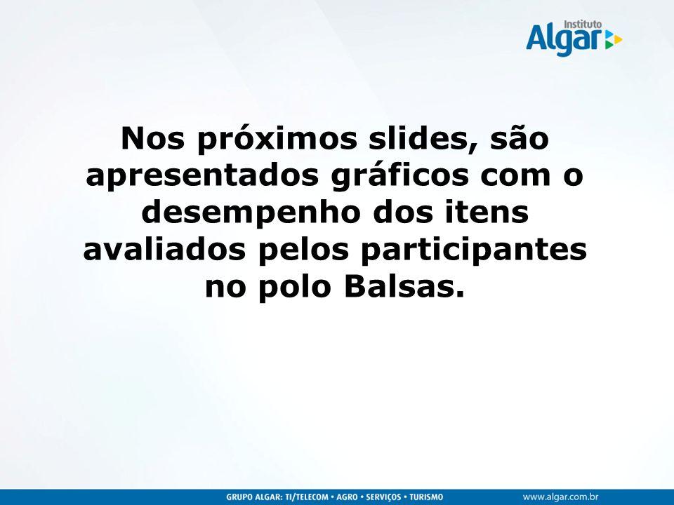 Nos próximos slides, são apresentados gráficos com o desempenho dos itens avaliados pelos participantes no polo Balsas.