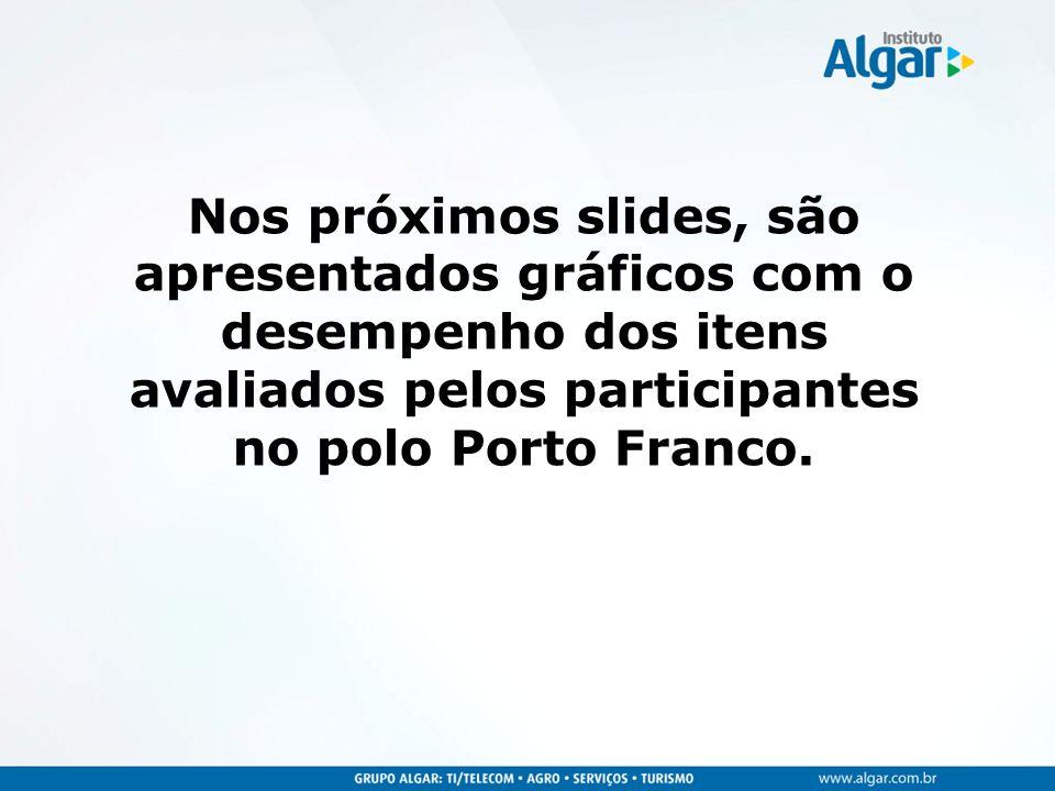 Nos próximos slides, são apresentados gráficos com o desempenho dos itens avaliados pelos participantes no polo Porto Franco.