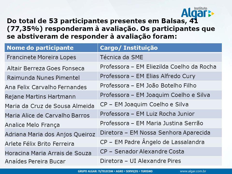 Do total de 53 participantes presentes em Balsas, 41 (77,35%) responderam à avaliação. Os participantes que se abstiveram de responder à avaliação foram: