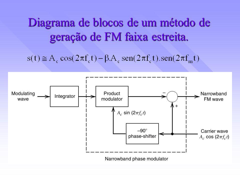 Diagrama de blocos de um método de geração de FM faixa estreita.