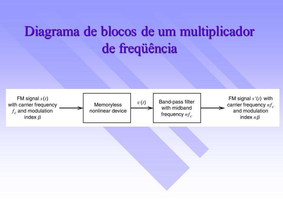 Diagrama de blocos de um multiplicador de freqüência