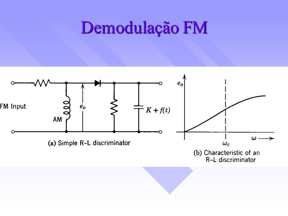 Demodulação FM