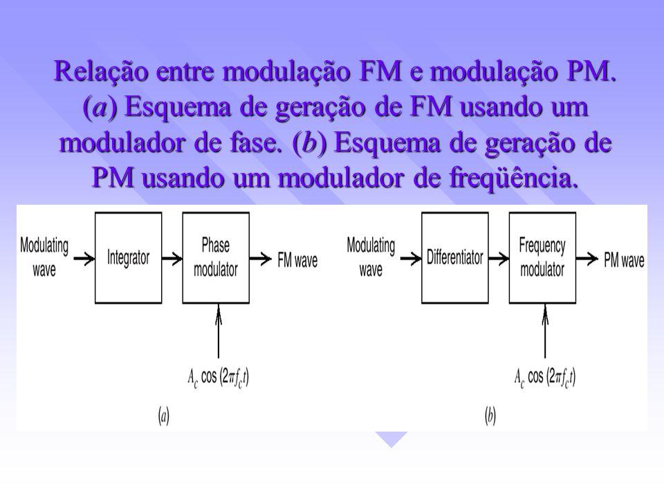Relação entre modulação FM e modulação PM