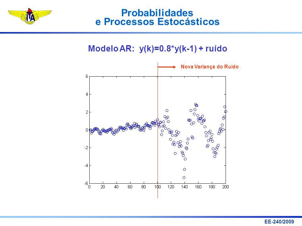 Modelo AR: y(k)=0.8*y(k-1) + ruído