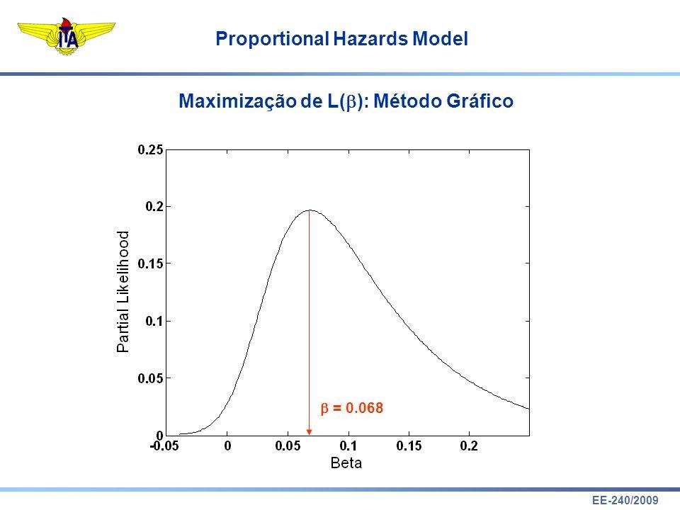 Maximização de L(): Método Gráfico