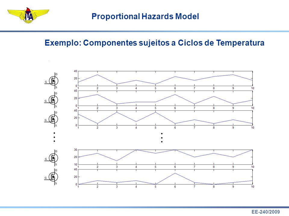 Exemplo: Componentes sujeitos a Ciclos de Temperatura