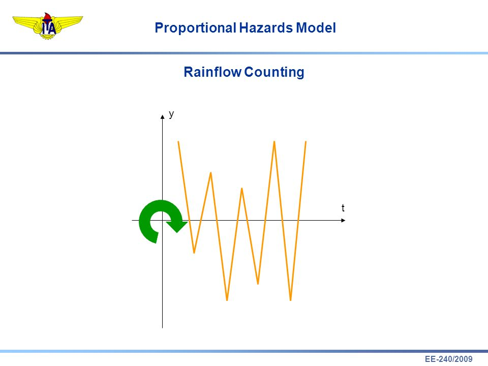 Rainflow Counting y t
