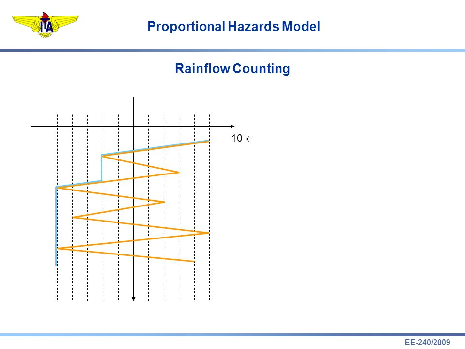 Rainflow Counting 10 