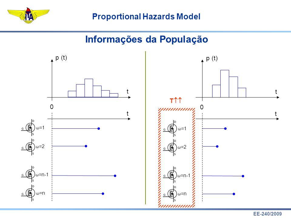 Informações da População