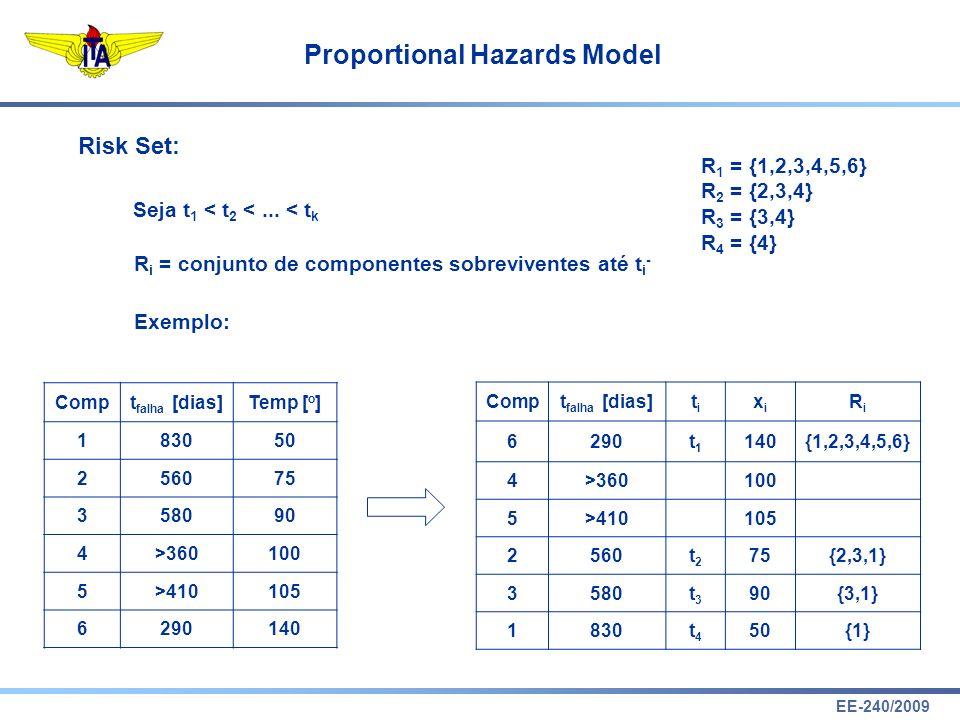 Risk Set: R1 = {1,2,3,4,5,6} R2 = {2,3,4} R3 = {3,4} R4 = {4}