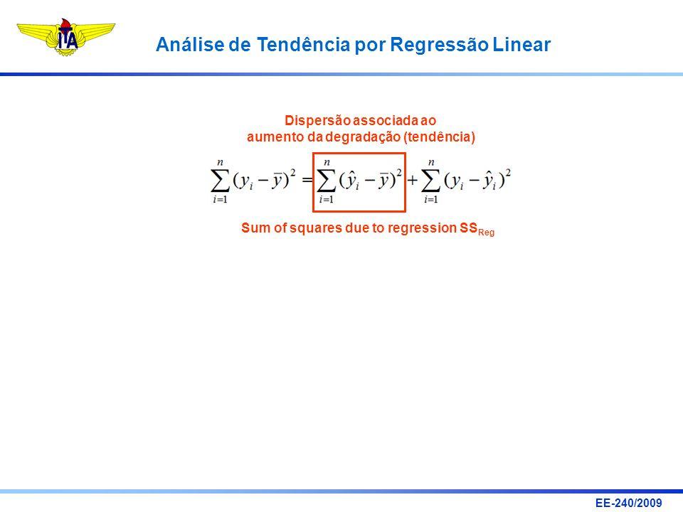 Dispersão associada ao aumento da degradação (tendência)