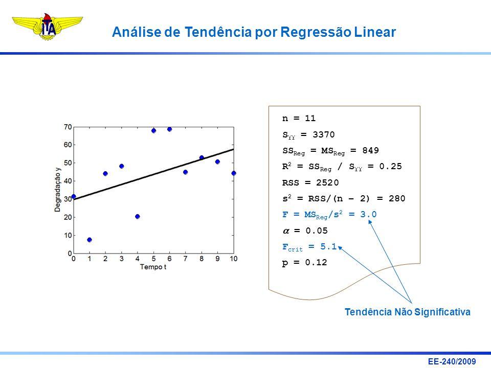 n = 11 SYY = 3370. SSReg = MSReg = 849. R2 = SSReg / SYY = 0.25. RSS = 2520. s2 = RSS/(n – 2) = 280.