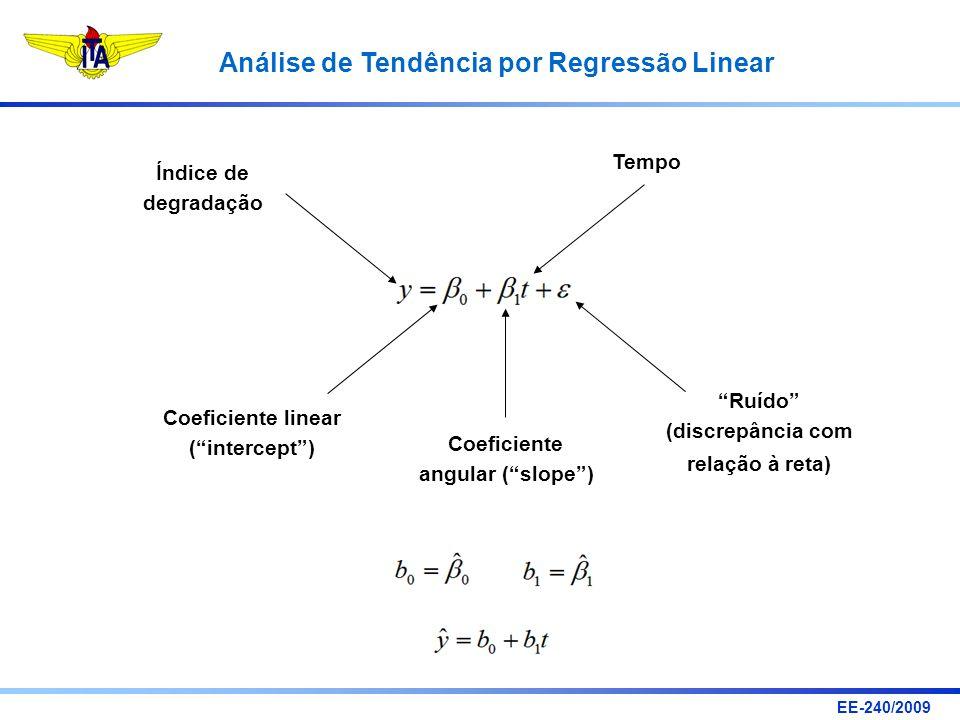 Tempo Índice de. degradação. Ruído (discrepância com. relação à reta) Coeficiente linear. ( intercept )