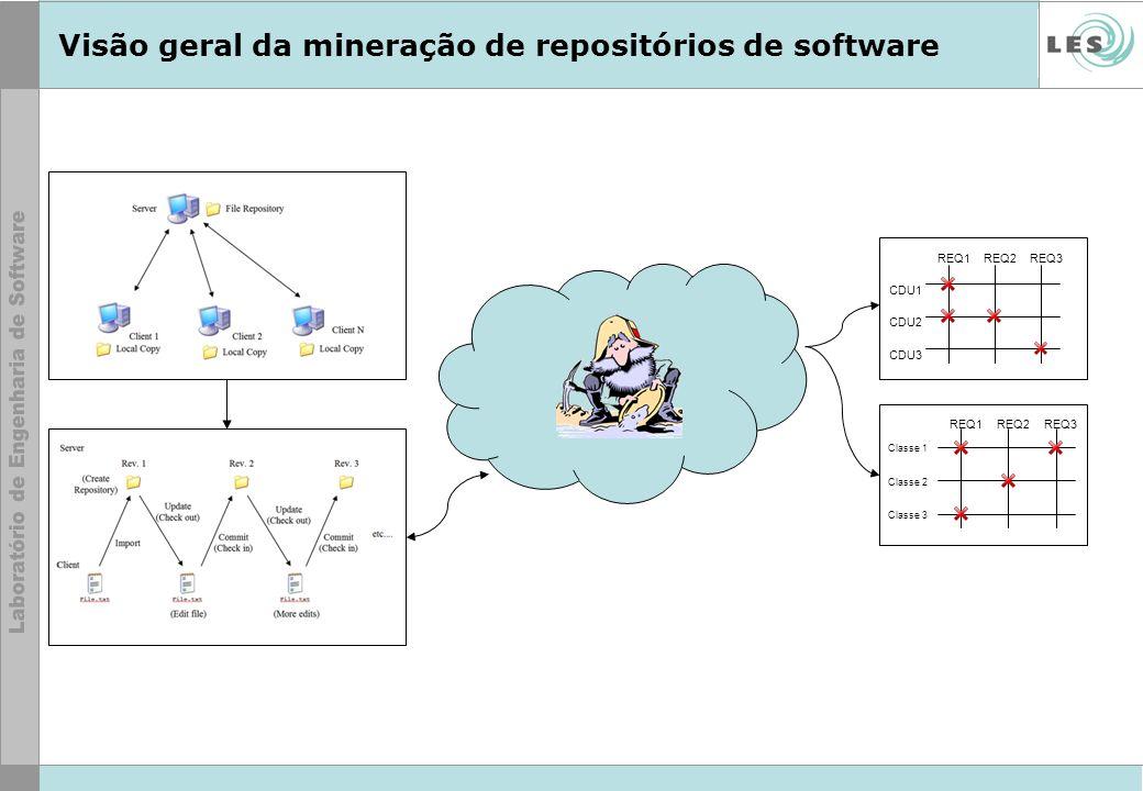 Visão geral da mineração de repositórios de software