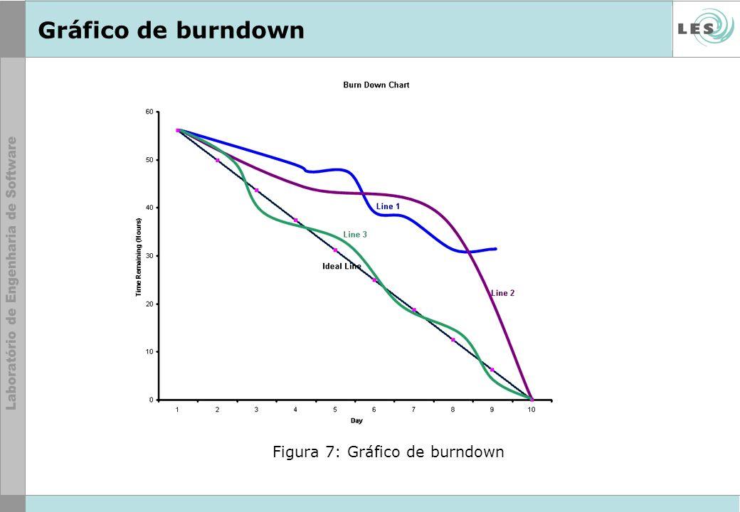 Figura 7: Gráfico de burndown